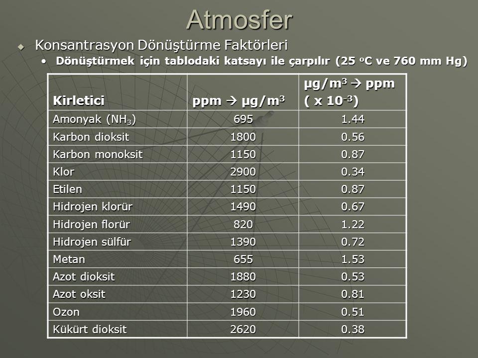 Atmosfer  Konsantrasyon Dönüştürme Faktörleri Dönüştürmek için tablodaki katsayı ile çarpılır (25 o C ve 760 mm Hg)Dönüştürmek için tablodaki katsayı