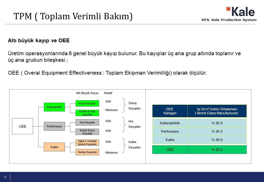 KPS: Kale Production System 4 Fabrika Operasyon Zamanı Net Kullanabilen Operasyon Zamanı Gerçekleşen Operasyon Zamanı Net Operasyon Zamanı Verimli Operasyon Zamanı { Planlı Duruşlar, Planlı bakım, Yemek, mola } { Duruş kayıpları} Kullanabilirlik = t2 / t1 { Kalite kayıpları} t3 t2 { Performans kayıpları} Performans = t3 / t2 t4 Kalite = t4 / t3 t0 t1 TPM ( Toplam Verimli Bakım)