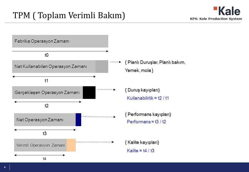 KPS: Kale Production System 5 -Kullanıcı Bakım ( temizlik, yağlama, sıkma) -Küçük tamir ve bakım -Anormallikleri önceden farkedebilme -Bilgili ve bilinçli operatör -İyileştirme çalışmaları ( KAIZEN) -Arıza analizi ve önleyici faaliyet -Operatör eğitimleri ve gelişimi -Planlı bakım aktiviteleri -İyileştirme aktiviteleri (KAIZEN) -Üretim müşterimdir yaklaşımı Bakım Teknisyeni Operatör Ekipman Kullanıcı bakım You do it, You fix it.