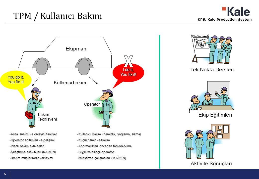 KPS: Kale Production System 5 -Kullanıcı Bakım ( temizlik, yağlama, sıkma) -Küçük tamir ve bakım -Anormallikleri önceden farkedebilme -Bilgili ve bili