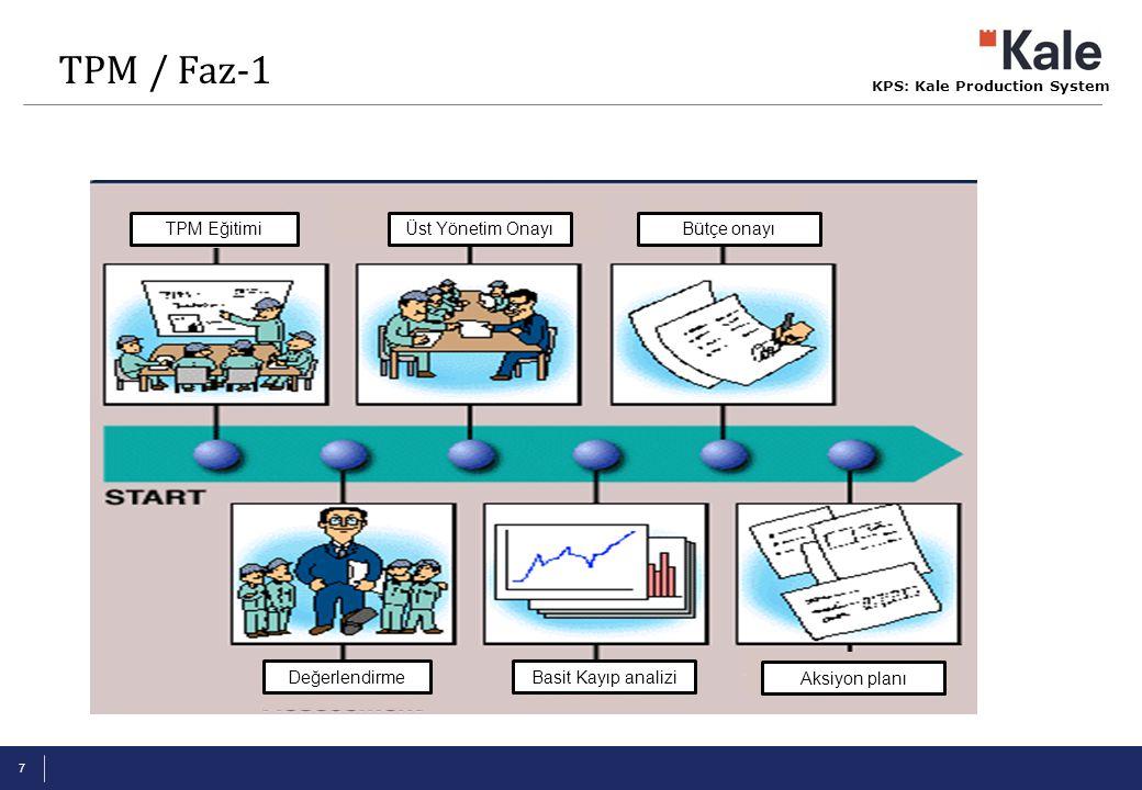 KPS: Kale Production System 7 TPM Eğitimi Değerlendirme Üst Yönetim Onayı Basit Kayıp analizi Bütçe onayı Aksiyon planı TPM / Faz-1