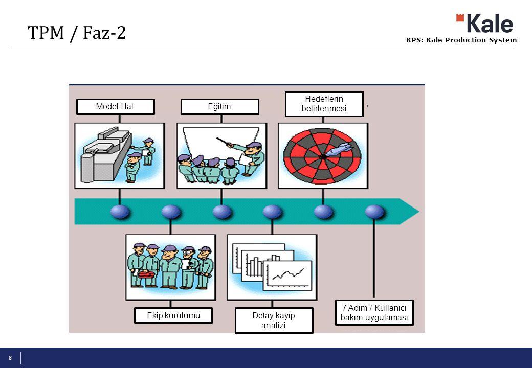 KPS: Kale Production System 8 Model Hat Ekip kurulumu Eğitim Detay kayıp analizi Hedeflerin belirlenmesi 7 Adım / Kullanıcı bakım uygulaması TPM / Faz