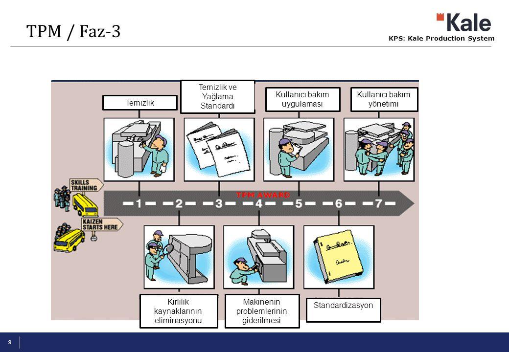 KPS: Kale Production System 9 Temizlik Kirlilik kaynaklarının eliminasyonu Temizlik ve Yağlama Standardı Makinenin problemlerinin giderilmesi Kullanıc