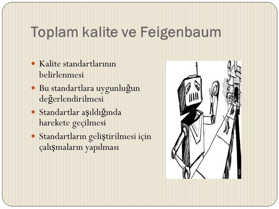Toplam Kalite ve Feigenbaum  Kalite kontrol, sipari ş in geli ş inden satı ş a kadar, tasarım, mühendislik, montaj ve mü ş teriyi memnun edecek bir ürünün gönderimini de kapsayacak ş ekilde bütün a ş amaların dahil olması gereken bir süreçtir.