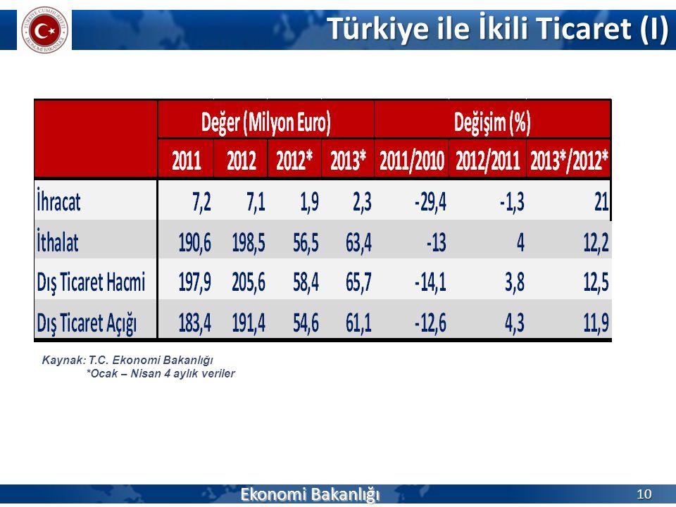 Türkiye ile İkili Ticaret (I) Ekonomi Bakanlığı 10 Kaynak: T.C. Ekonomi Bakanlığı *Ocak – Nisan 4 aylık veriler