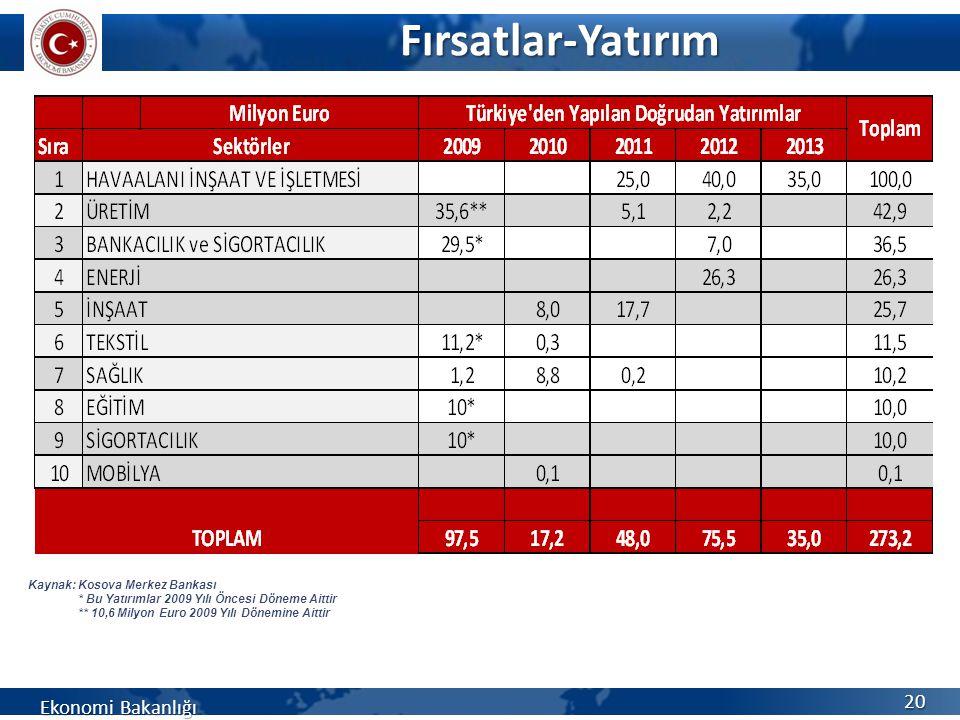 Fırsatlar-Yatırım Fırsatlar-Yatırım Ekonomi Bakanlığı 20 Kaynak: Kosova Merkez Bankası * Bu Yatırımlar 2009 Yılı Öncesi Döneme Aittir ** 10,6 Milyon E