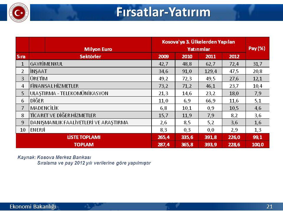 Fırsatlar-Yatırım Fırsatlar-Yatırım Ekonomi Bakanlığı 21 Kaynak: Kosova Merkez Bankası Sıralama ve pay 2012 yılı verilerine göre yapılmıştır