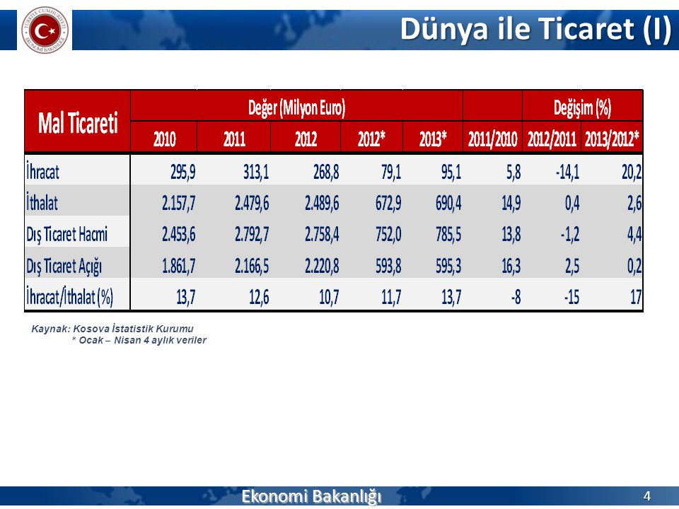 Dünya ile Ticaret (I) Ekonomi Bakanlığı 4 Kaynak: Kosova İstatistik Kurumu * Ocak – Nisan 4 aylık veriler