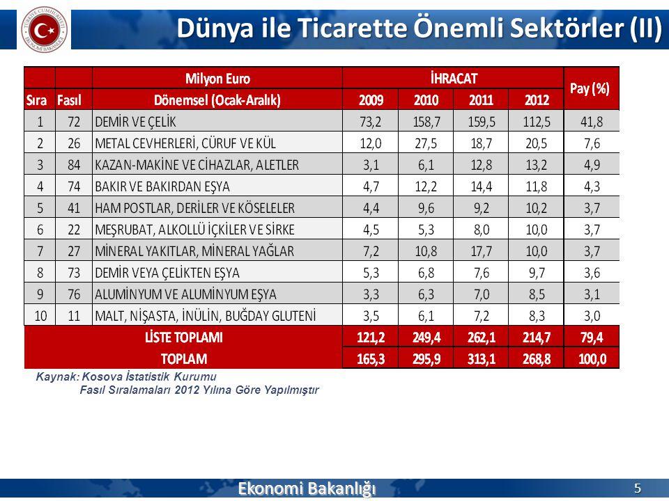 Dünya ile Ticarette Önemli Sektörler (II) Ekonomi Bakanlığı 6 Kaynak: Kosova İstatistik Kurumu Fasıl Sıralamaları 2012 Yılına Göre Yapılmıştır