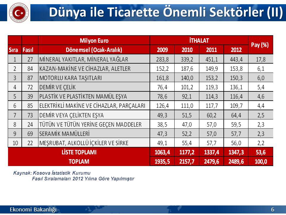 Dünya ile Ticaret (III) Ekonomi Bakanlığı 7 Kaynak: Kosova İstatistik Kurumu Ülke Sıralamaları ve Toplam İçindeki Pay Oranları 2012 Yılına Göre Yapılmıştır *Ocak – Nisan 4 aylık veriler
