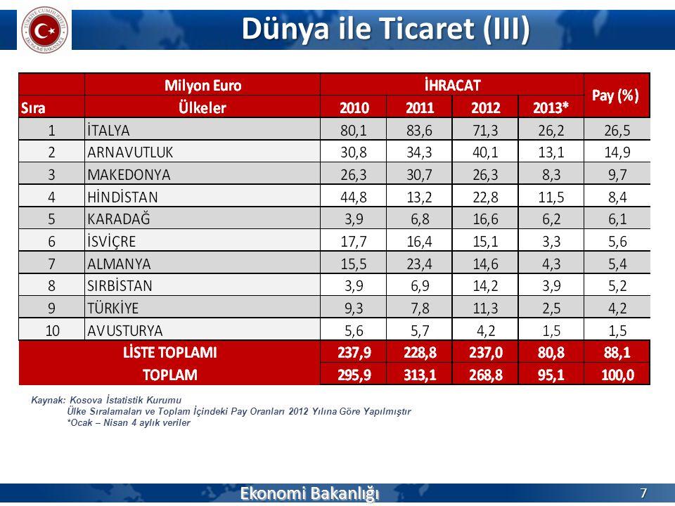 Dünya ile Ticaret (III) Ekonomi Bakanlığı 8 Kaynak: Kosova İstatistik Kurumu Ülke Sıralamaları ve Toplam İçindeki Pay Oranları 2012 Yılına Göre Yapılmıştır *Ocak – Nisan 4 aylık veriler