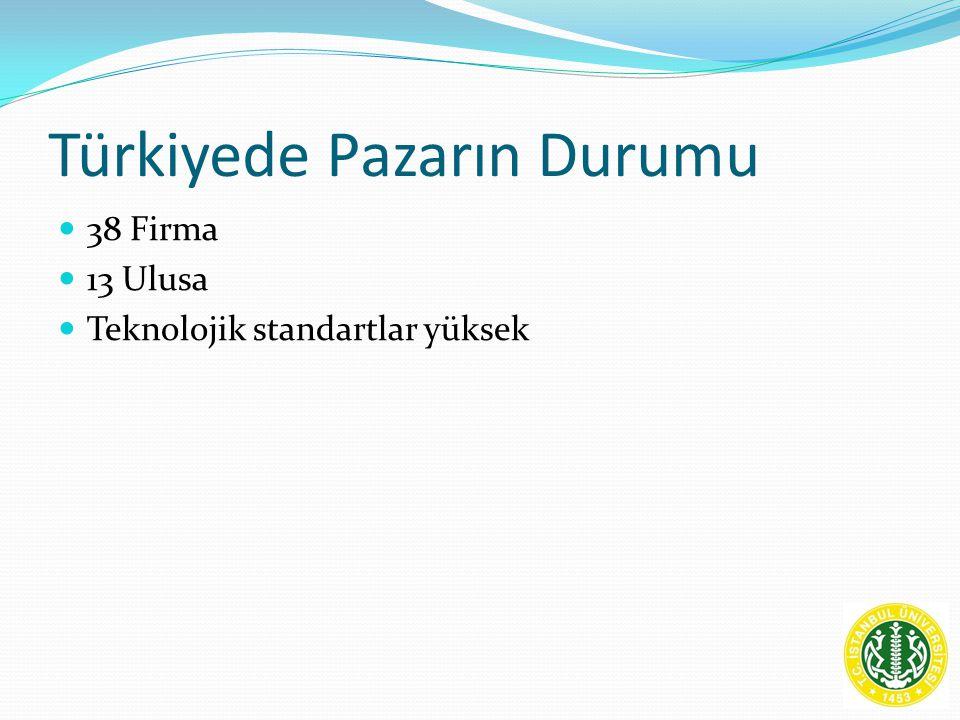 Türkiyede Pazarın Durumu 38 Firma 13 Ulusa Teknolojik standartlar yüksek