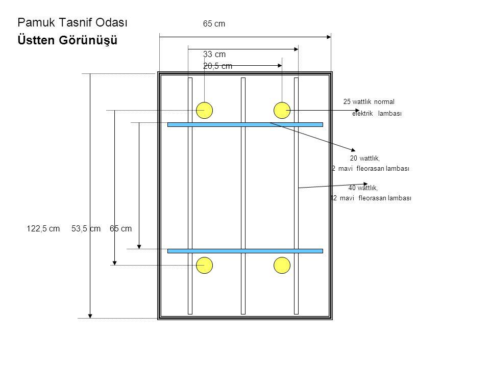 Pamuk Tasnif Odası 65 cm Üstten Görünüşü 33 cm 20,5 cm 25 wattlık normal elektrik lambası 20 wattlık, T-12 mavi fleorasan lambası 40 wattlık, T-12 mavi fleorasan lambası 122,5 cm 53,5 cm 65 cm