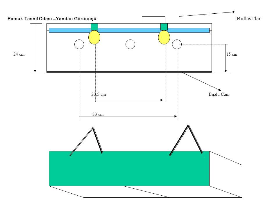Pamuk Tasnif Odası –Yandan Görünüşü Bullast'lar 24 cm 15 cm 20,5 cm Buzlu Cam 33 cm