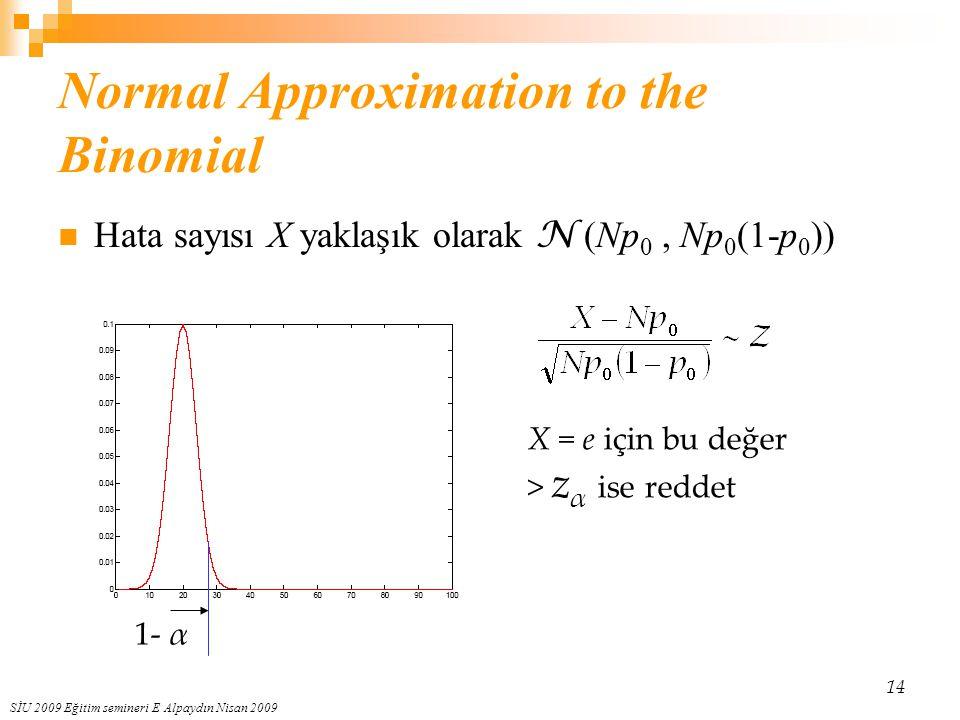 SİU 2009 Eğitim semineri E Alpaydın Nisan 2009 14 Normal Approximation to the Binomial Hata sayısı X yaklaşık olarak N (Np 0, Np 0 (1-p 0 )) X = e içi