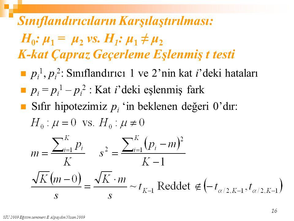 SİU 2009 Eğitim semineri E Alpaydın Nisan 2009 16 Sınıflandırıcıların Karşılaştırılması: H 0 : μ 1 = μ 2 vs. H 1 : μ 1 ≠ μ 2 K-kat Çapraz Geçerleme Eş