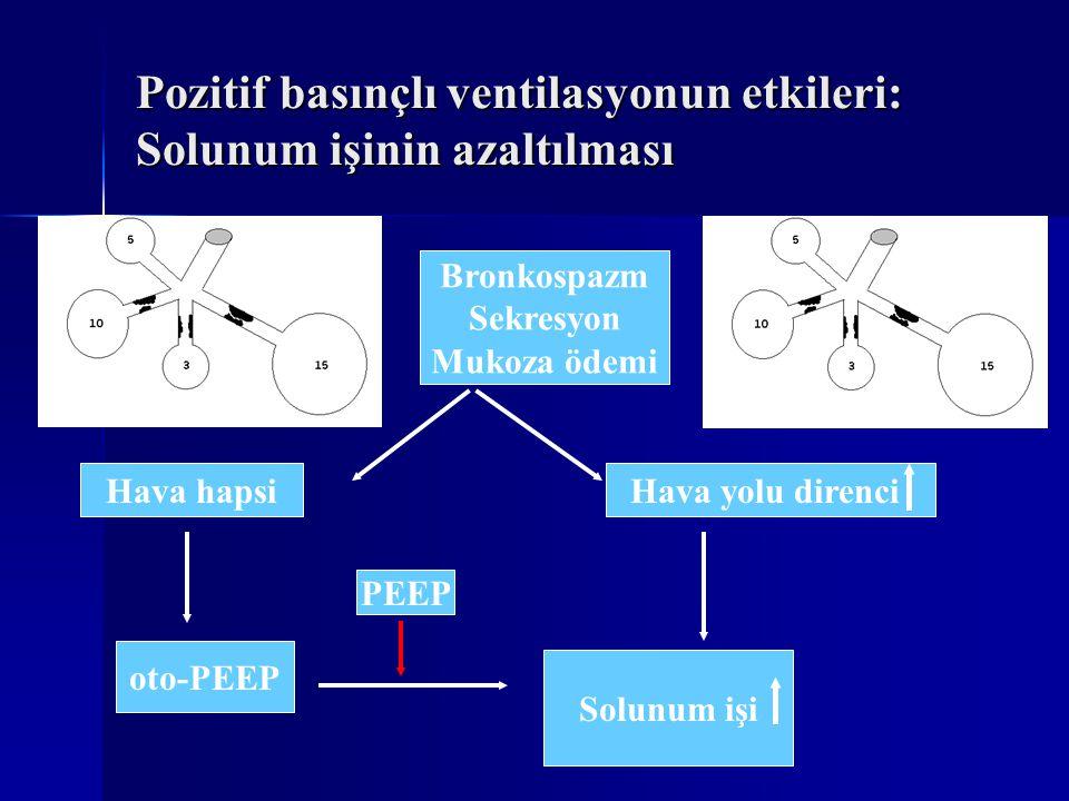 Pozitif basınçlı ventilasyonun etkileri: Solunum işinin azaltılması Bronkospazm Sekresyon Mukoza ödemi Hava hapsiHava yolu direnci oto-PEEP Solunum işi PEEP