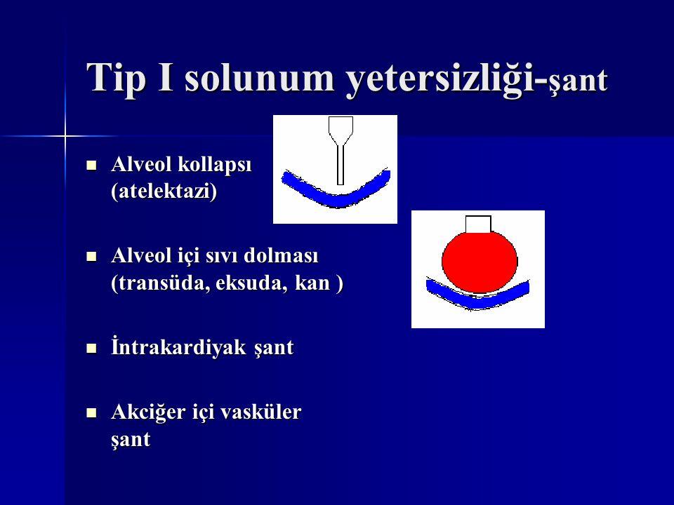 Tip I solunum yetersizliği- şant Alveol kollapsı (atelektazi) Alveol kollapsı (atelektazi) Alveol içi sıvı dolması (transüda, eksuda, kan ) Alveol içi sıvı dolması (transüda, eksuda, kan ) İntrakardiyak şant İntrakardiyak şant Akciğer içi vasküler şant Akciğer içi vasküler şant
