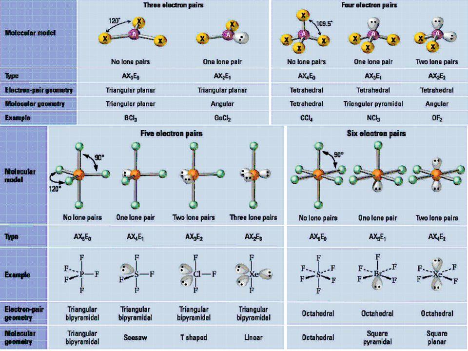 AX7AX7AX7AX7 beşgen çiftpiramit: 1:5:1 [ZrF 7 ] -3 şapkalı üçgen prizma:1:4:2 [NbF 7 ] -2 şapkalı sekizyüzlü:1:3:3 [NbOF 6 ] AX8AX8AX8AX8 kare antipirizma: [TaF 8 ] -3 yirmiyüzlü(dodekahedron) [ZrF 8 ] -4 AX9AX9AX9AX9 Üçgen prizma [ReH 9 ] -2