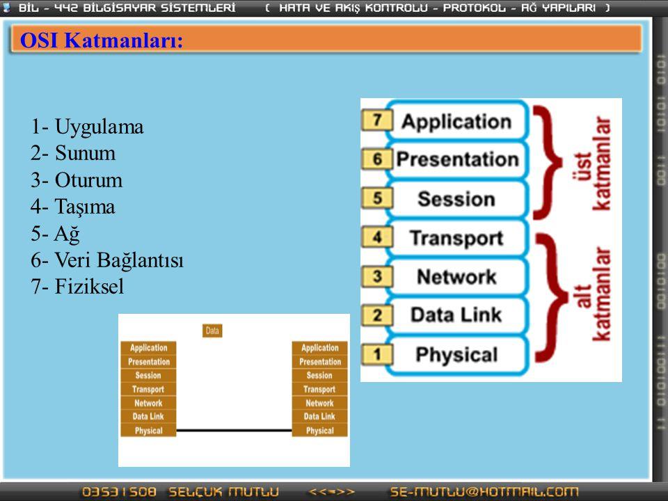 OSI Katmanları: 1- Uygulama 2- Sunum 3- Oturum 4- Taşıma 5- Ağ 6- Veri Bağlantısı 7- Fiziksel