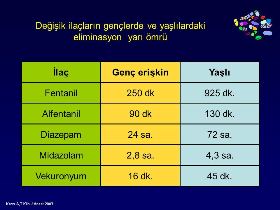 Değişik ilaçların gençlerde ve yaşlılardaki eliminasyon yarı ömrü İlaçGenç erişkinYaşlı Fentanil250 dk925 dk. Alfentanil90 dk130 dk. Diazepam24 sa.72