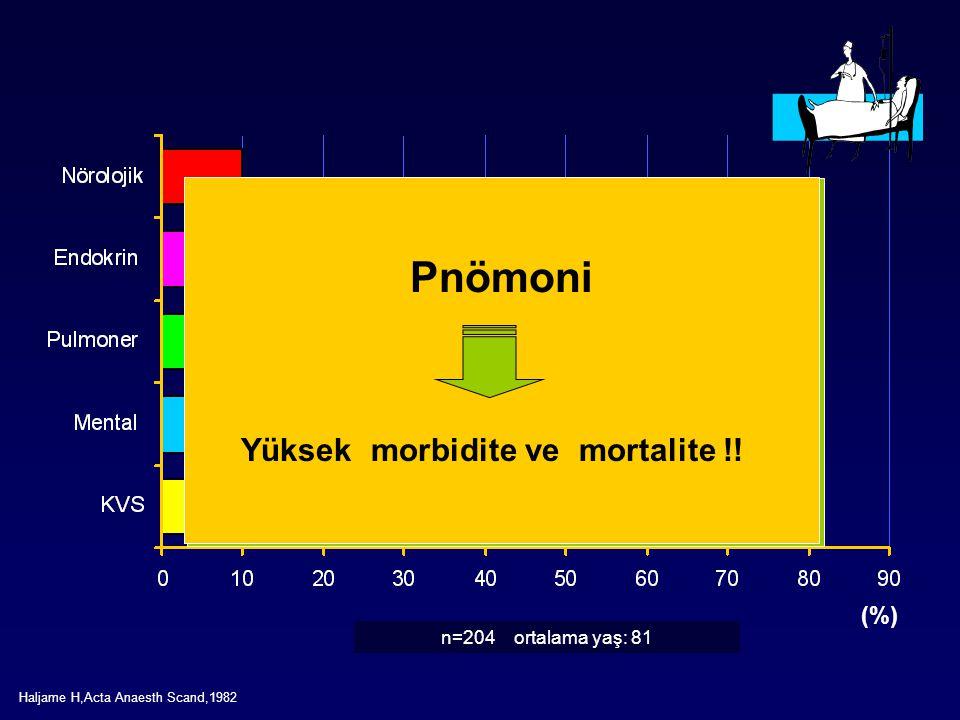 (%) n=204 ortalama yaş: 81 Haljame H,Acta Anaesth Scand,1982 Polifarmasi Delirium - Trisiklik antidepresanlar - Antihistaminikler - H 2 reseptör bloke