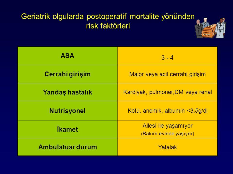 ASA 3 - 4 Cerrahi girişim Major veya acil cerrahi girişim Yandaş hastalık Kardiyak, pulmoner,DM veya renal Nutrisyonel Kötü, anemik, albumin <3,5g/dl