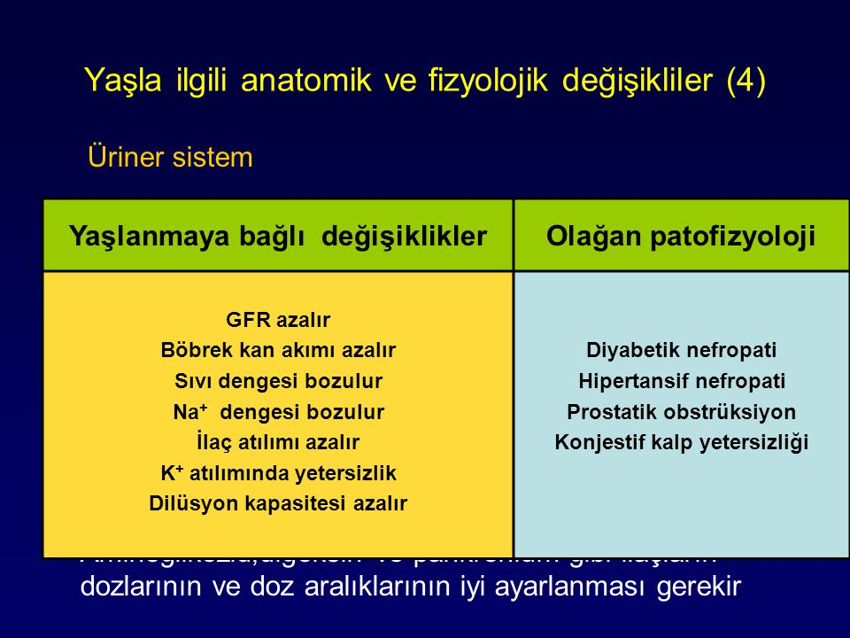 Yaşla ilgili anatomik ve fizyolojik değişikliler (4) Üriner sistem Böbrek kan akımı ve GFR azalır Böbreklerdeki morfolojik ve fonksiyonel değişiklikle