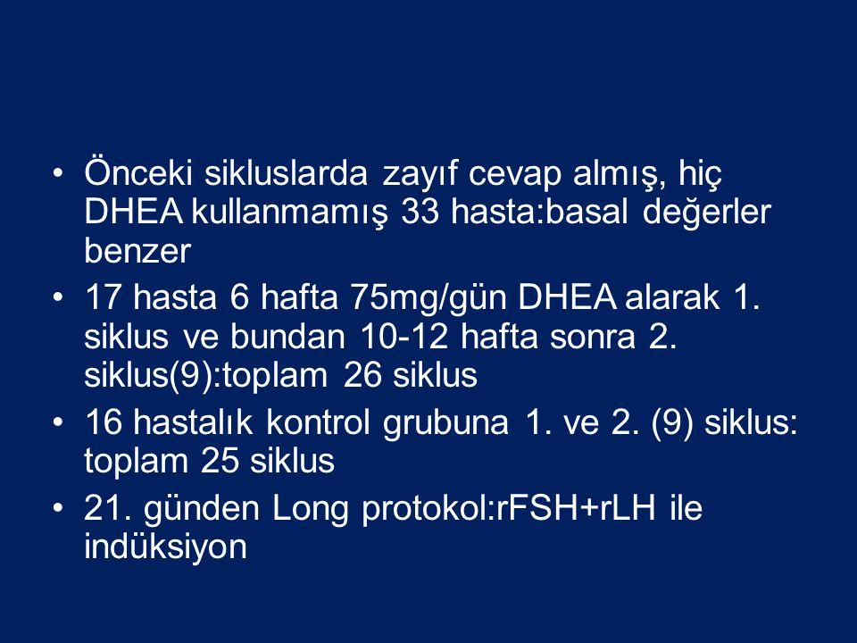 Önceki sikluslarda zayıf cevap almış, hiç DHEA kullanmamış 33 hasta:basal değerler benzer 17 hasta 6 hafta 75mg/gün DHEA alarak 1. siklus ve bundan 10