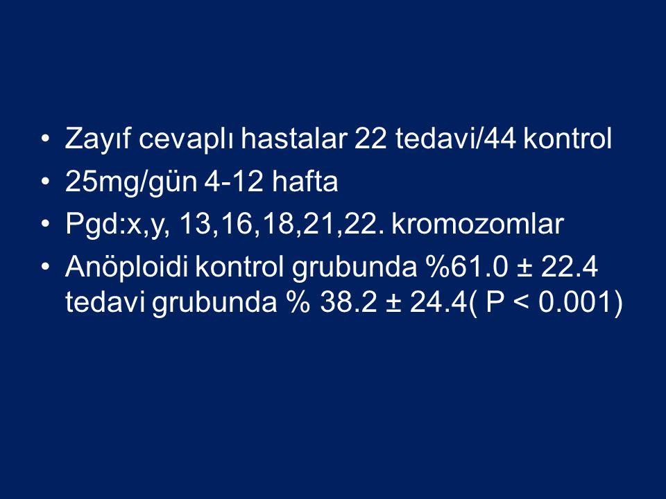 Zayıf cevaplı hastalar 22 tedavi/44 kontrol 25mg/gün 4-12 hafta Pgd:x,y, 13,16,18,21,22. kromozomlar Anöploidi kontrol grubunda %61.0 ± 22.4 tedavi gr