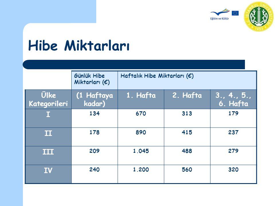 Hibe Miktarları Günlük Hibe Miktarları (€) Haftalık Hibe Miktarları (€) Ülke Kategorileri (1 Haftaya kadar) 1.
