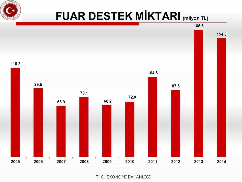 FUAR DESTEK MİKTARI (milyon TL) T. C. EKONOMİ BAKANLIĞI