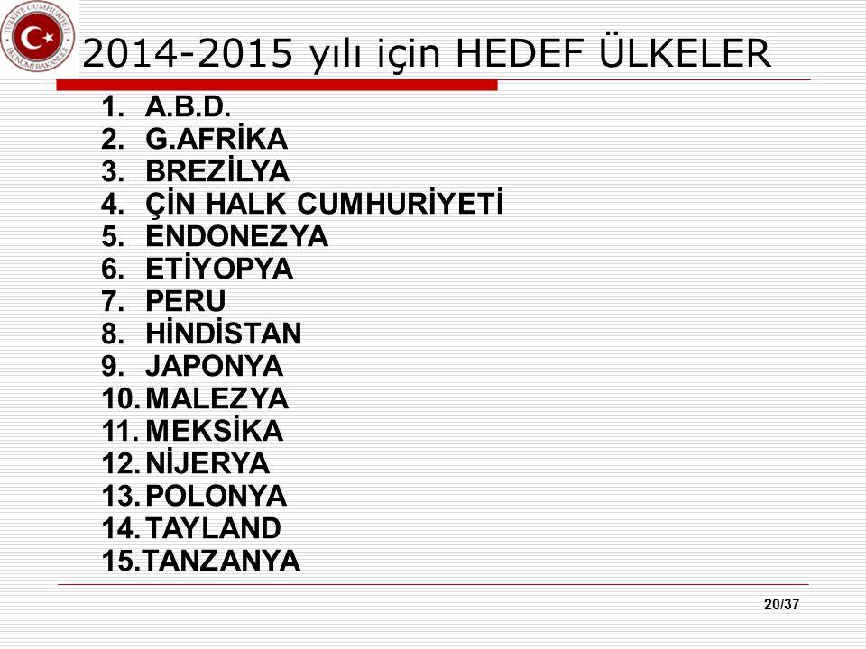 20/37 2014-2015 yılı için HEDEF ÜLKELER 1.A.B.D.