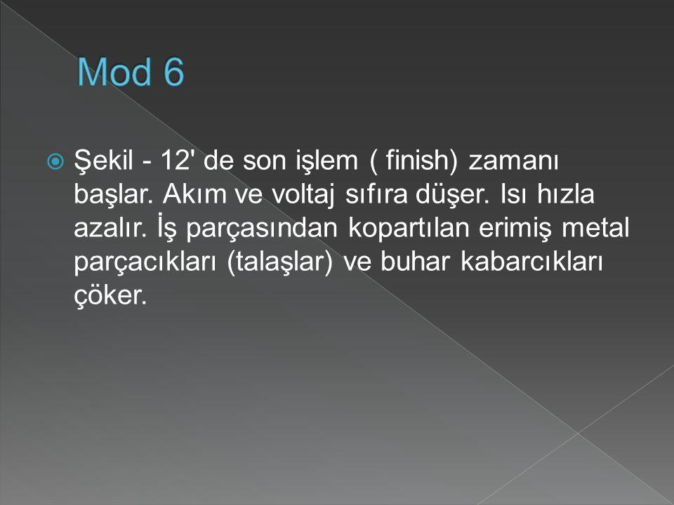  Şekil - 12 de son işlem ( finish) zamanı başlar.