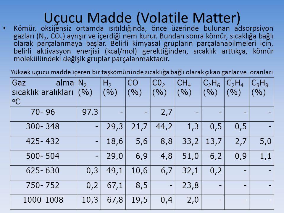 Uçucu Madde (Volatile Matter) Kömür, oksijensiz ortamda ısıtıldığında, önce üzerinde bulunan adsorpsiyon gazları (N 2, CO 2 ) ayrışır ve içerdiği nem