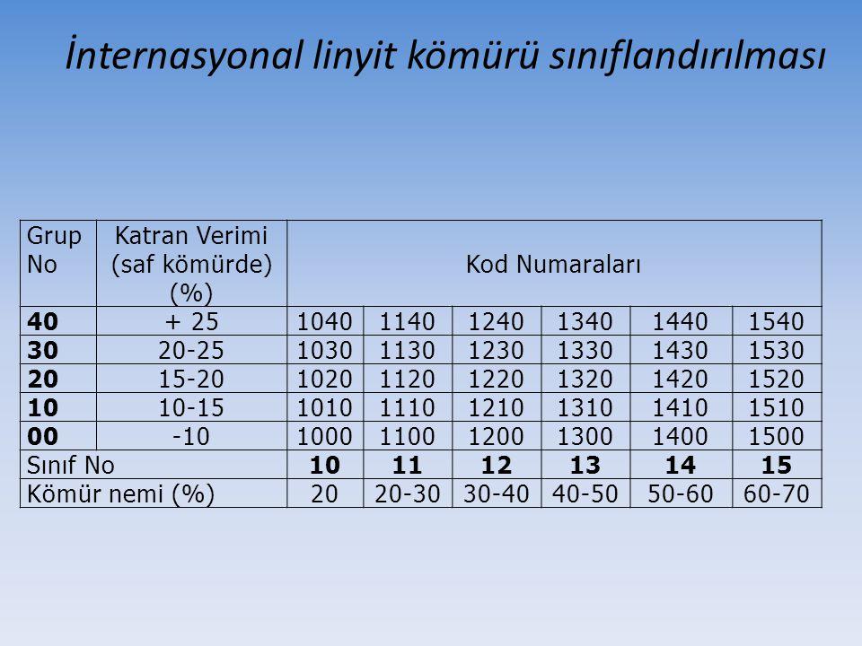 İnternasyonal linyit kömürü sınıflandırılması Grup No Katran Verimi (saf kömürde) (%) Kod Numaraları 40+ 25104011401240134014401540 3020-2510301130123