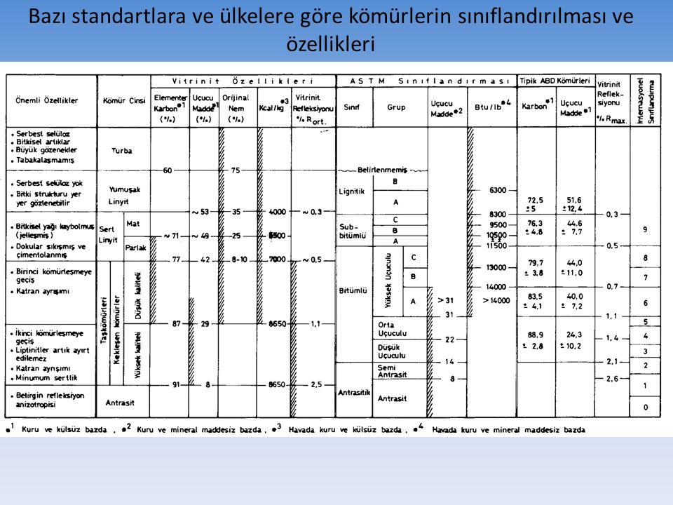 Bazı standartlara ve ülkelere göre kömürlerin sınıflandırılması ve özellikleri