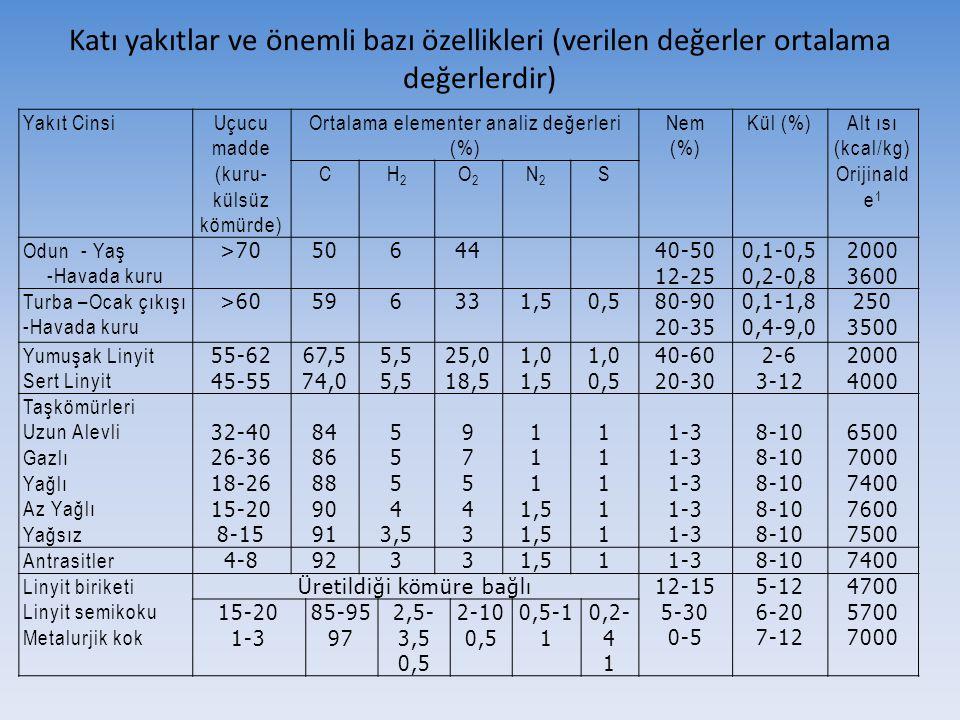Katı yakıtlar ve önemli bazı özellikleri (verilen değerler ortalama değerlerdir) Yakıt CinsiUçucu madde (kuru- külsüz kömürde) Ortalama elementer anal