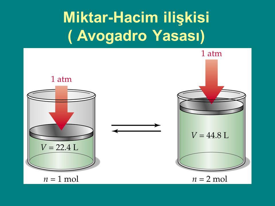 Miktar-Hacim ilişkisi ( Avogadro Yasası)