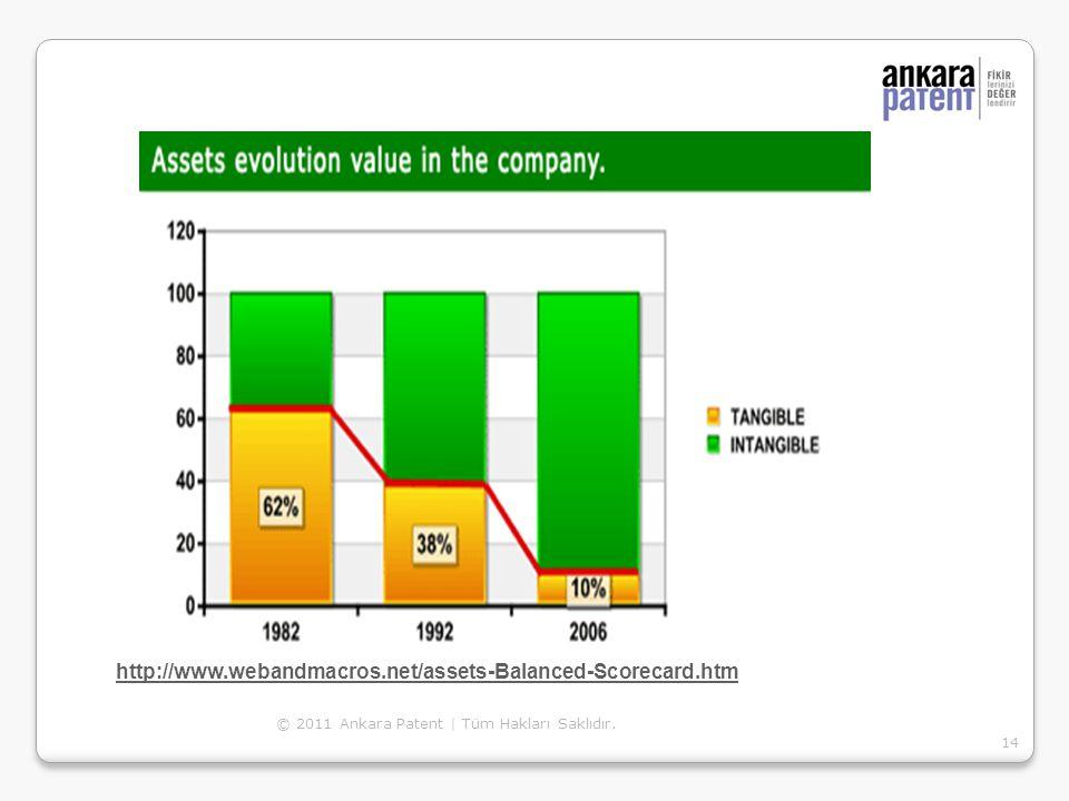 © 2011 Ankara Patent | Tüm Hakları Saklıdır. 14 http://www.webandmacros.net/assets-Balanced-Scorecard.htm