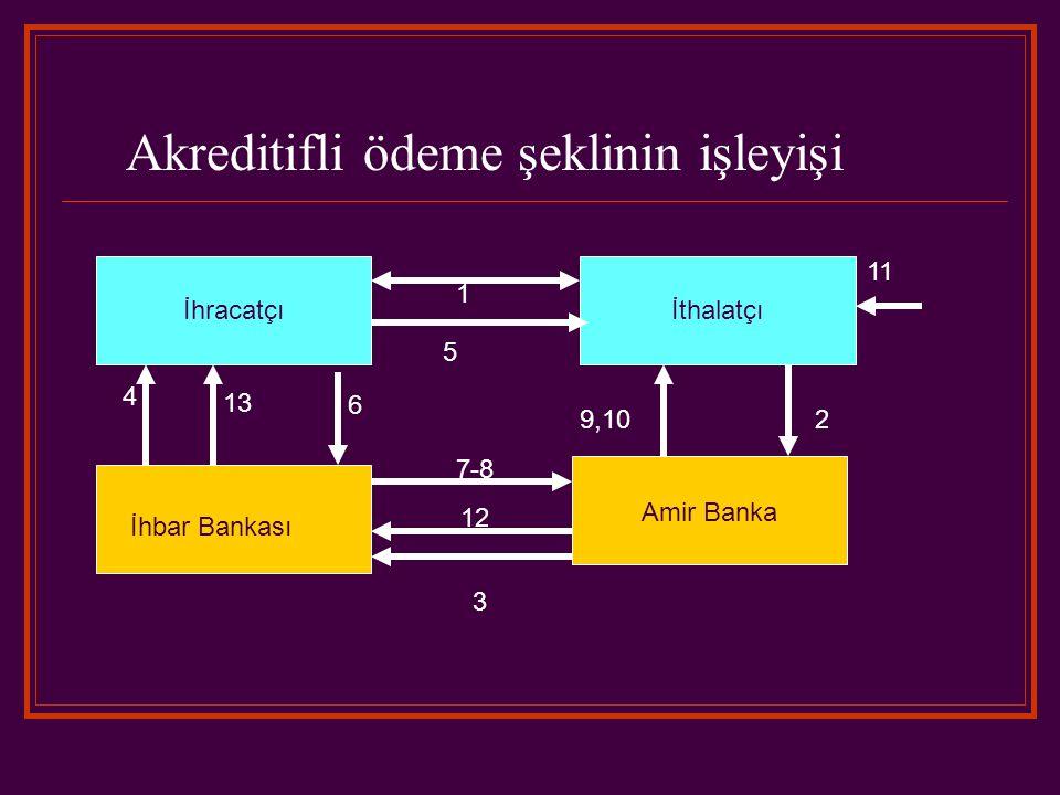 İhracatçıİthalatçı İhbar Bankası Amir Banka 1 Akreditifli ödeme şeklinin işleyişi 5 9,102 7-8 12 3 4 6 13 11
