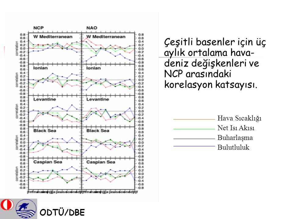 Çeşitli basenler için üç aylık ortalama hava- deniz değişkenleri ve NCP arasındaki korelasyon katsayısı. Hava Sıcaklığı Net Isı Akısı Buharlaşma Bulut