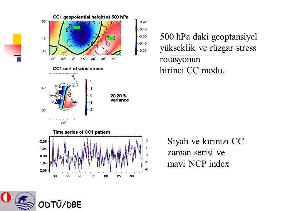 Siyah ve kırmızı CC zaman serisi ve mavi NCP index 500 hPa daki geoptansiyel yükseklik ve rüzgar stress rotasyonun birinci CC modu. ODTÜ/DBE