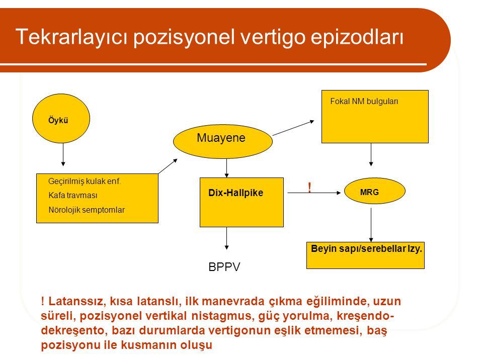 Tekrarlayıcı pozisyonel vertigo epizodları Öykü Geçirilmiş kulak enf. Kafa travması Nörolojik semptomlar Muayene Fokal NM bulguları MRG Beyin sapı/ser