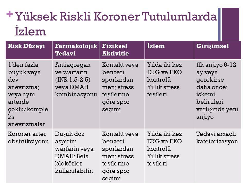 + Yüksek Riskli Koroner Tutulumlarda İ zlem Risk DüzeyiFarmakolojik Tedavi Fiziksel Aktivitie İ zlemGiri ş imsel 1'den fazla büyük veya dev anevrizma; veya aynı arterde çoklu/komple ks anevrizmalar Antiagregan ve warfarin (INR 1,5-2,5) veya DMAH kombinasyonu Kontakt veya benzeri sporlardan men; stress testlerine göre spor seçimi Yılda iki kez EKG ve EKO kontrolü Yıllık stress testleri İ lk anjiyo 6-12 ay veya gerekirse daha önce; iskemi belirtileri varlı ğ ında yeni anjiyo Koroner arter obstrüksiyonu Dü ş ük doz aspirin; warfarin veya DMAH; Beta blokörler kullanılabilir.