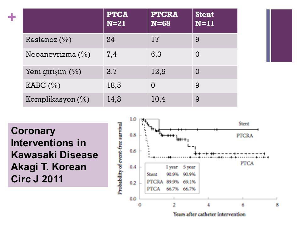 + PTCA N=21 PTCRA N=68 Stent N=11 Restenoz (%)24179 Neoanevrizma (%)7,46,30 Yeni giri ş im (%)3,712,50 KABC (%)18,509 Komplikasyon (%)14,810,49 Coronary Interventions in Kawasaki Disease Akagi T.