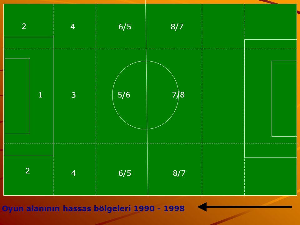 2 46/58/7 1 2 46/58/7 7/85/6 3 Oyun alanının hassas bölgeleri 1990 - 1998
