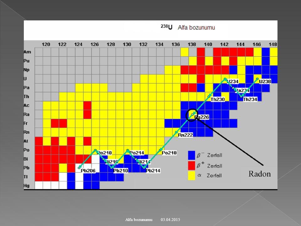 03.04.2015Alfa bozunumu  nın çekirdeği terk etmesi: Nükleonların kompleks hareketi çekirdek yüzeyine yakın bölgede  benzeri yapılar oluşur.