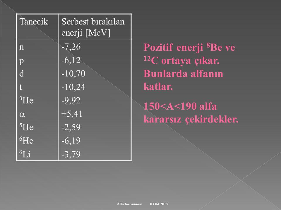 03.04.2015Alfa bozunumu TanecikSerbest bırakılan enerji [MeV] n p d t 3 He  5 He 6 He 6 Li -7,26 -6,12 -10,70 -10,24 -9,92 +5,41 -2,59 -6,19 -3,79 Pozitif enerji 8 Be ve 12 C ortaya çıkar.