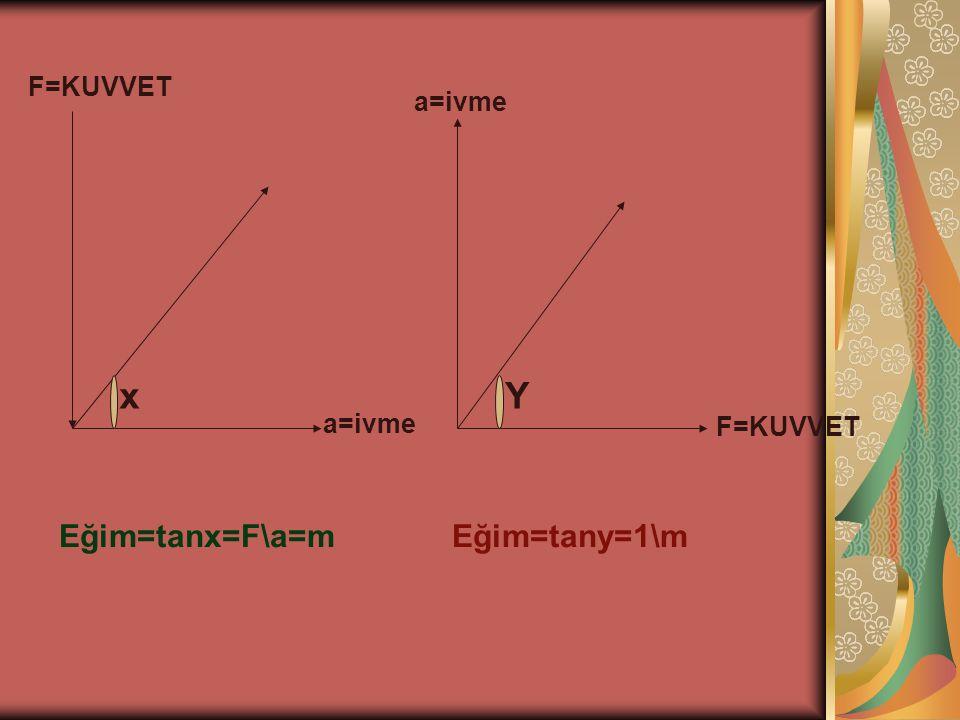 F=KUVVET a=ivme x Eğim=tanx=F\a=m F=KUVVET a=ivme Y Eğim=tany=1\m